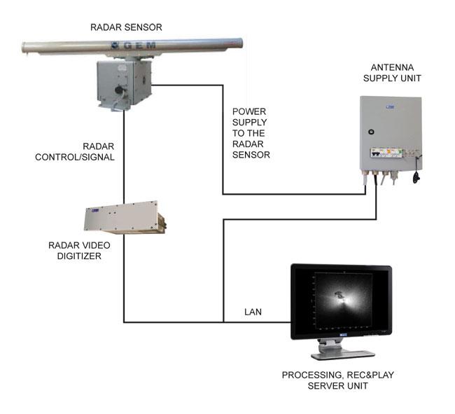 Oil Spill Radar Sensors